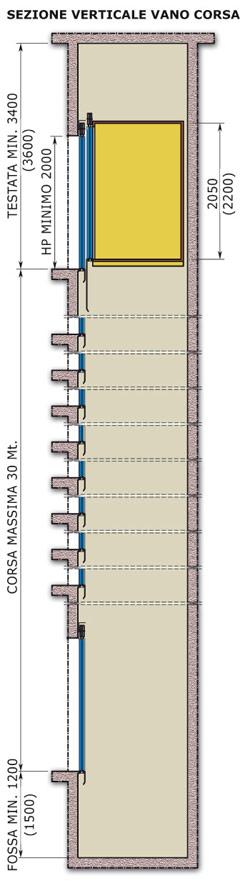 Orem ascensori for Ascensore dimensioni